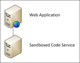 web application sandboxed code service
