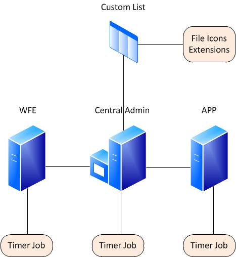 icon deployment